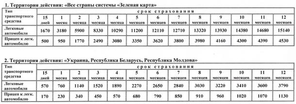 тарифы зеленая карта