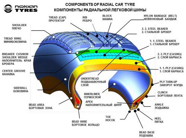 устройство шины автомобиля