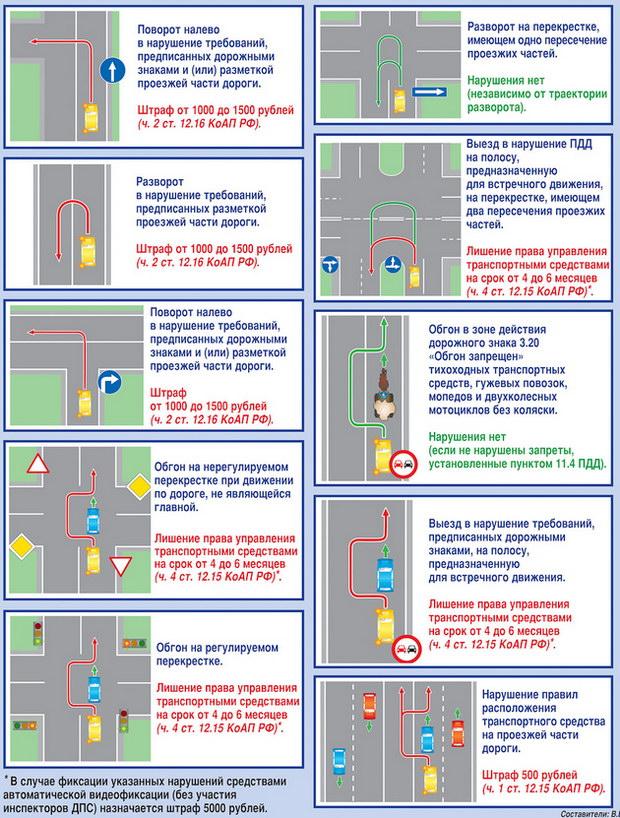 пояснения спорных ситуаций на дороге