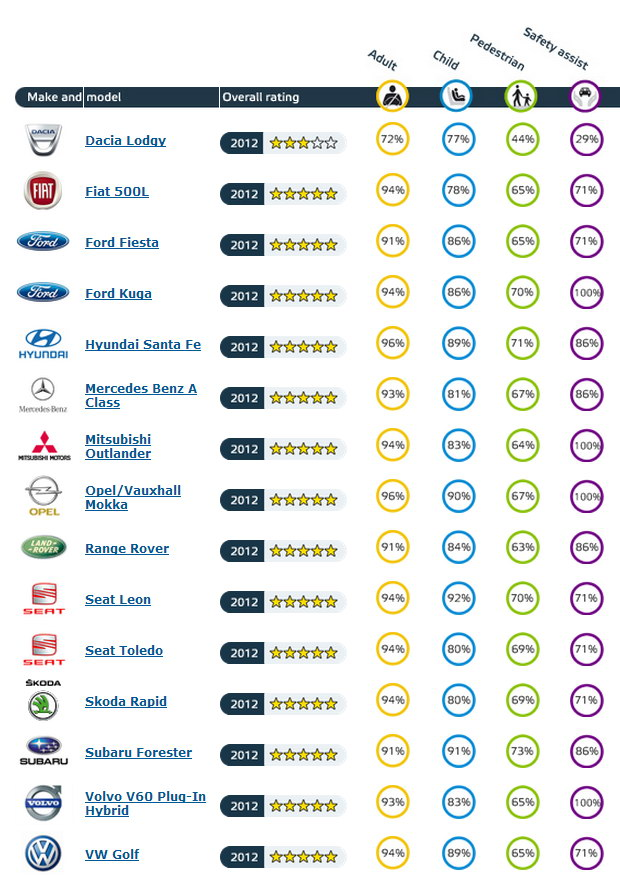 Итоги краш-тестов Euro NCAP ноябрь 2012