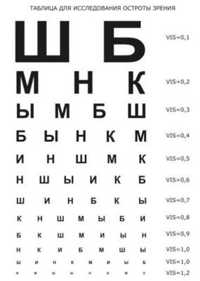 таблица проверки зрения водителя