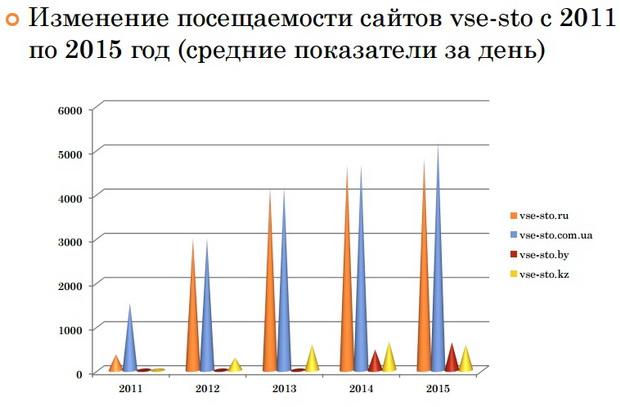 График увеличения посещаемости Все СТО