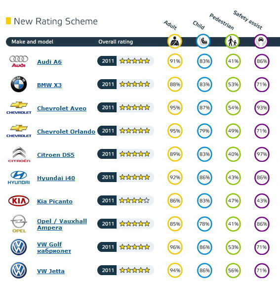 самые безопасные автомобили 2011