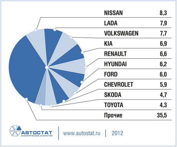 Самые популярные автомобили в Санкт-Петербурге