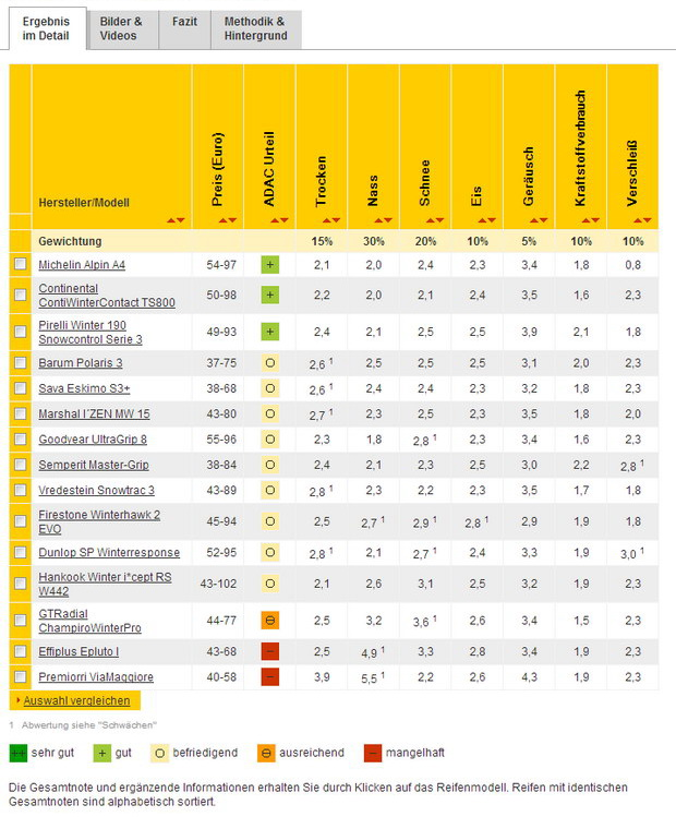 Тесты зимних шин ADAC 2012 165-70-R14