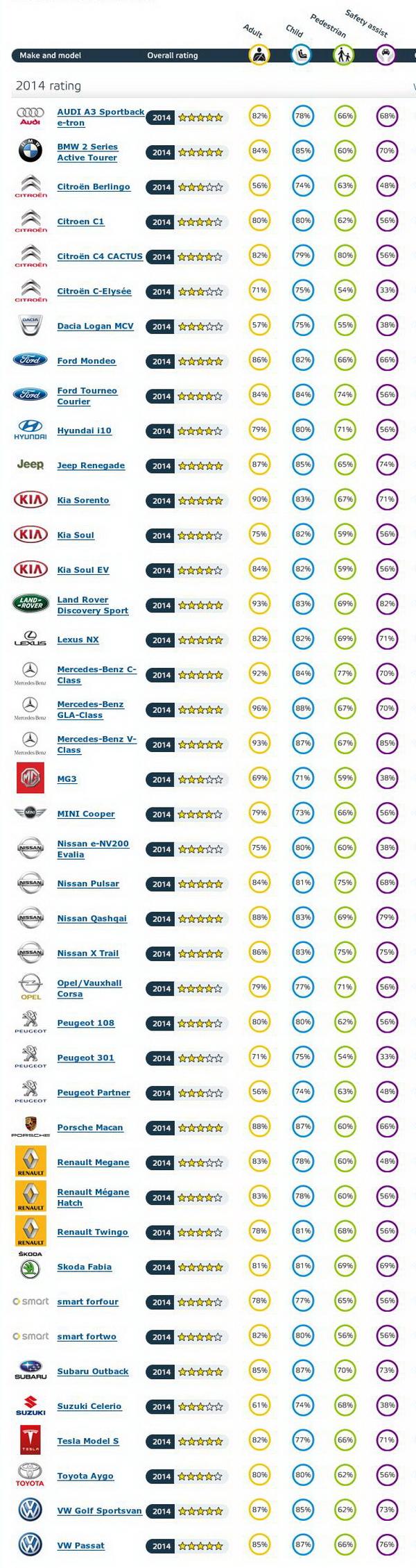 Самые безопасные автомобили 2014 по версии Euroncap