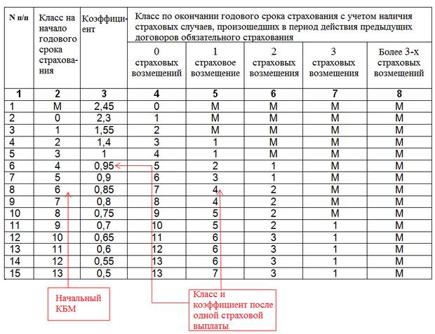 Таблица классов и коэффициентов бонус-малус