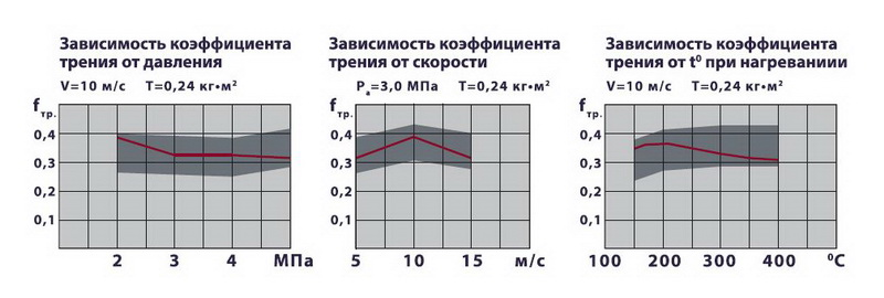 Стабильность физико-механических свойств колодок Kernel