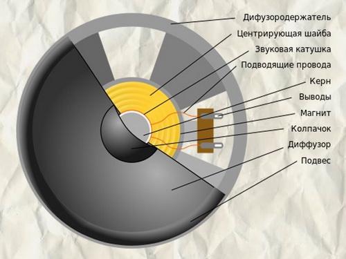 Схема динамика