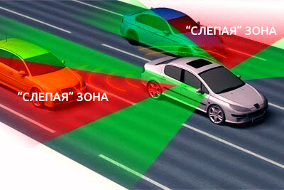 Схема слепой зоны у автомобиля