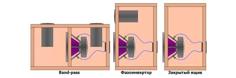 Схема: сабвуфер закрытого типа, фазоинверторного типа, band pass