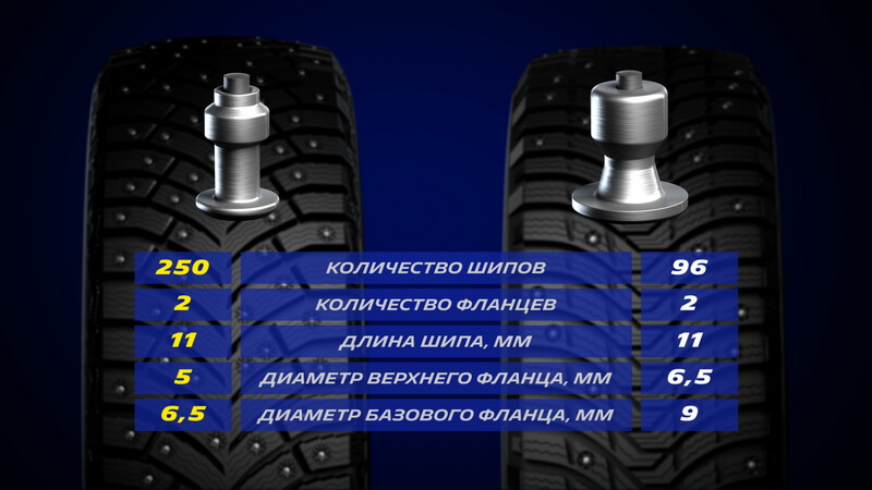 Обычный шип vs шип MICHELIN X-Ice North 4