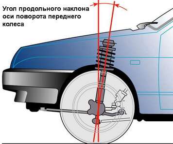 Угол наклона оси поворота колеса
